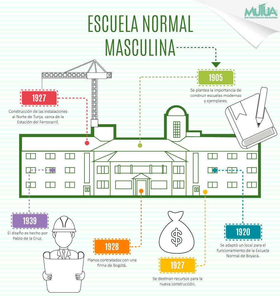 escuela normal masculina